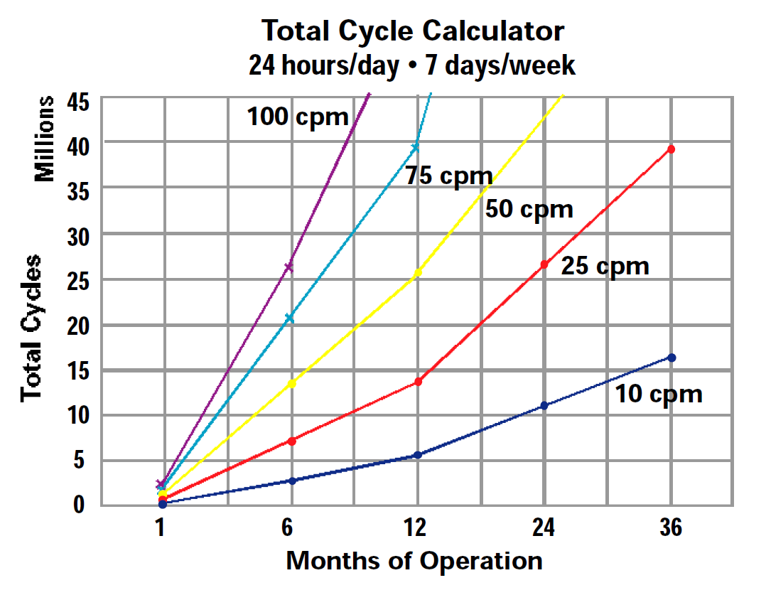 Total Cycle Calculator 24 Hrs