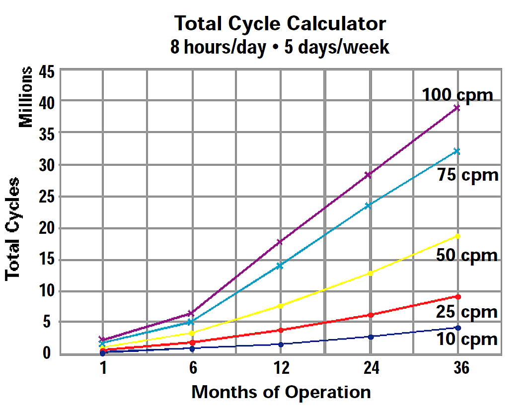 Total Cycle Calculator 8 Hr